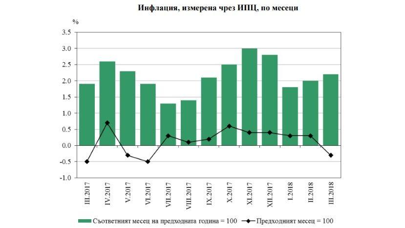 Мартовская дефляция в Болгарии