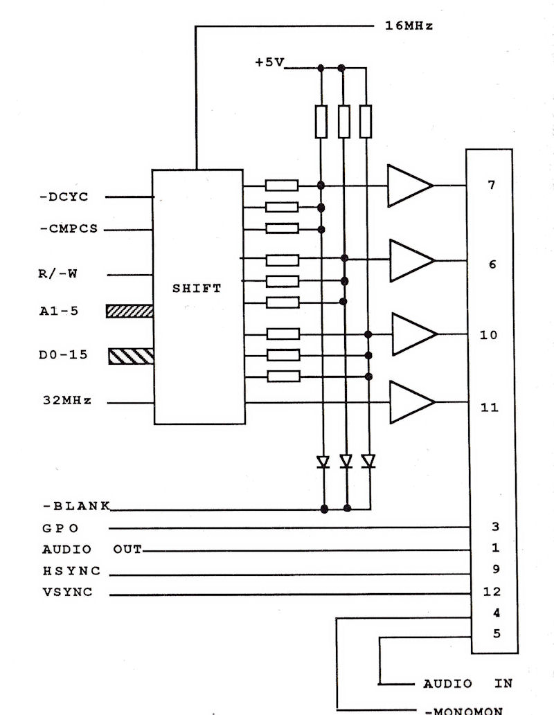 hight resolution of the atari video outputs are connected mainly to the video shifter circuitry as shown on this