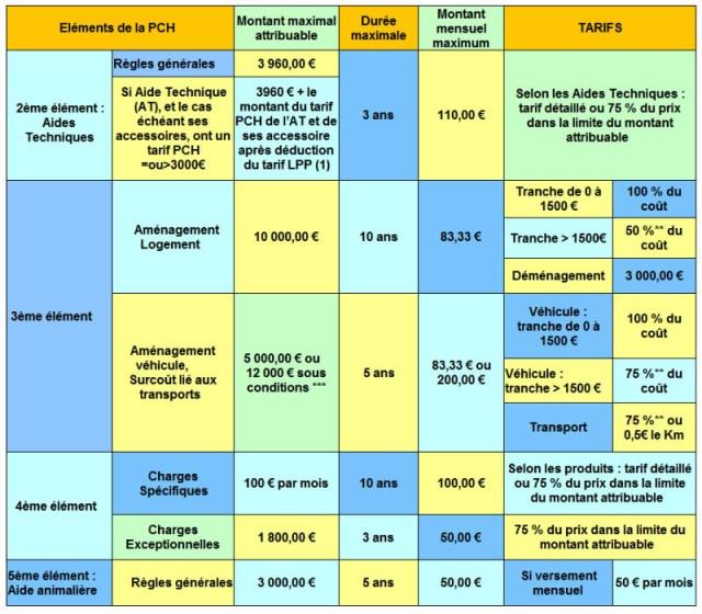 Calendrier Versement Pch 2021 Tarifs et Montants PCH | info handicap