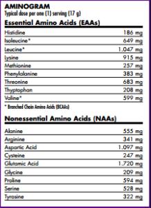 PRO-TF-aminogram