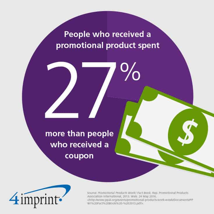 People who received a promotional product spent 27% more than people who received a coupon.