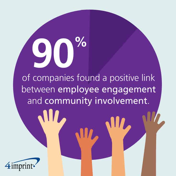 90% of companies found a positive link between employee engagement and community involvement.