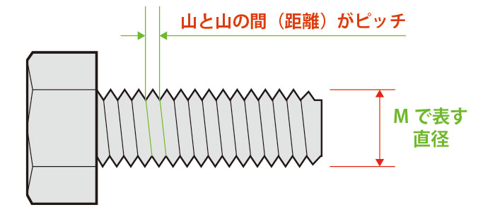 M直径とピッチの説明
