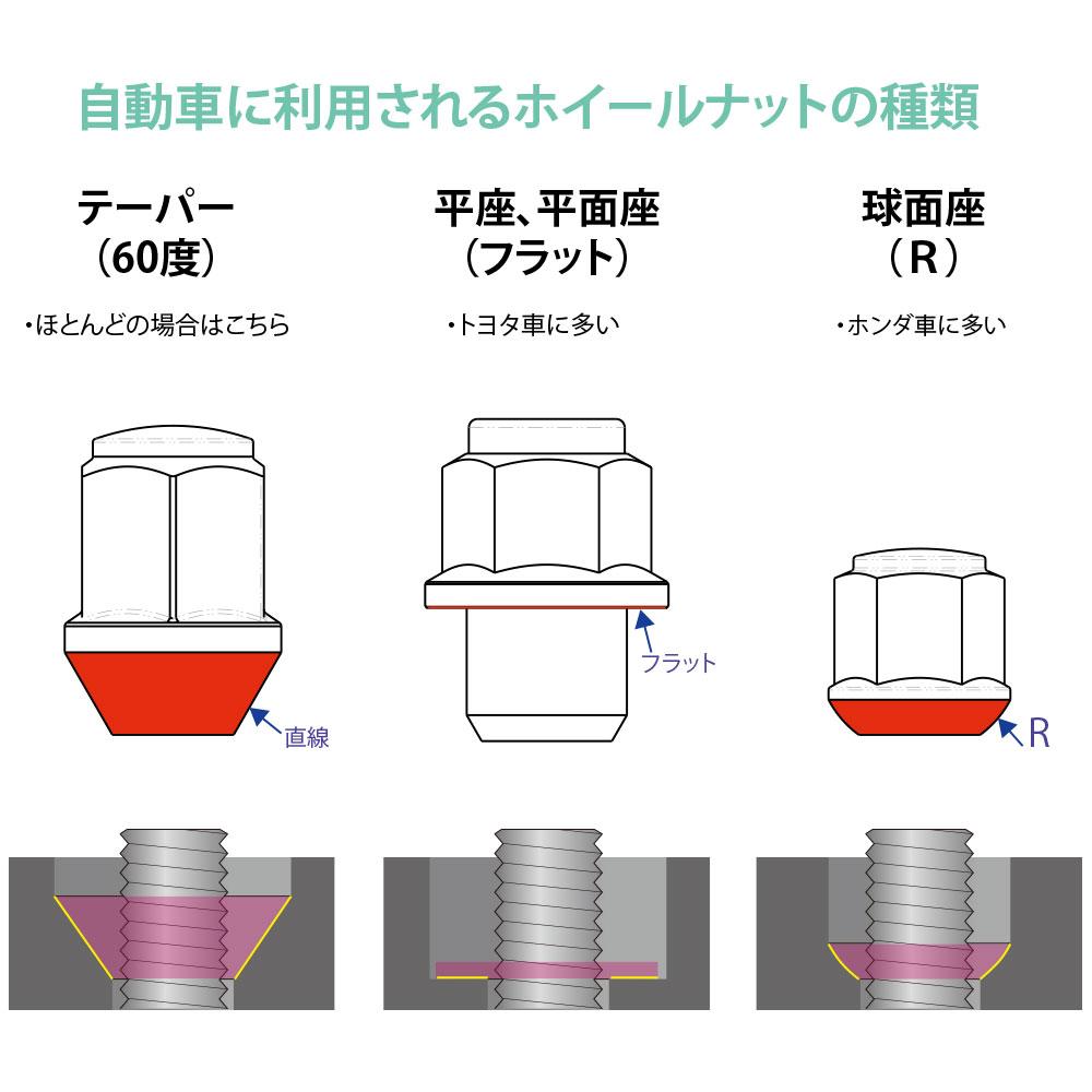 国産車のホイールナットは座面別に3種類