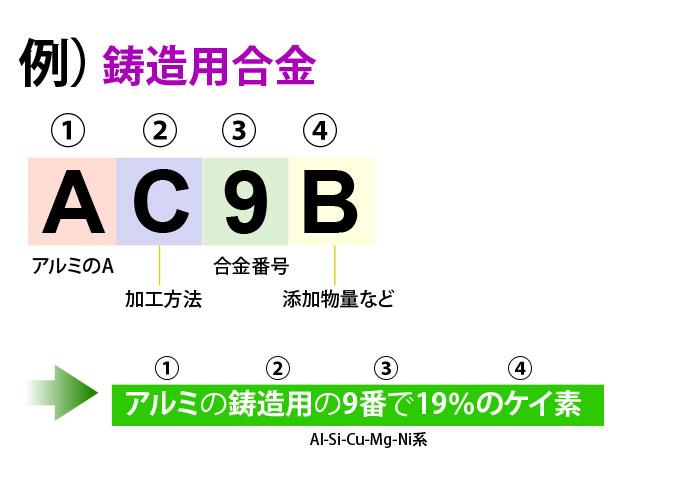 鋳造用合金のアルミ材料番号