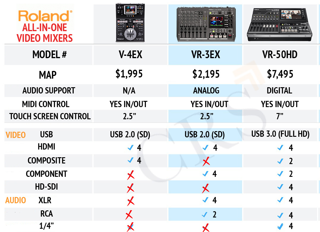 Roland usb streaming comparison chart also using multiple cameras with gotomeeting skype webex or zoom rh infonferenceroomsystems