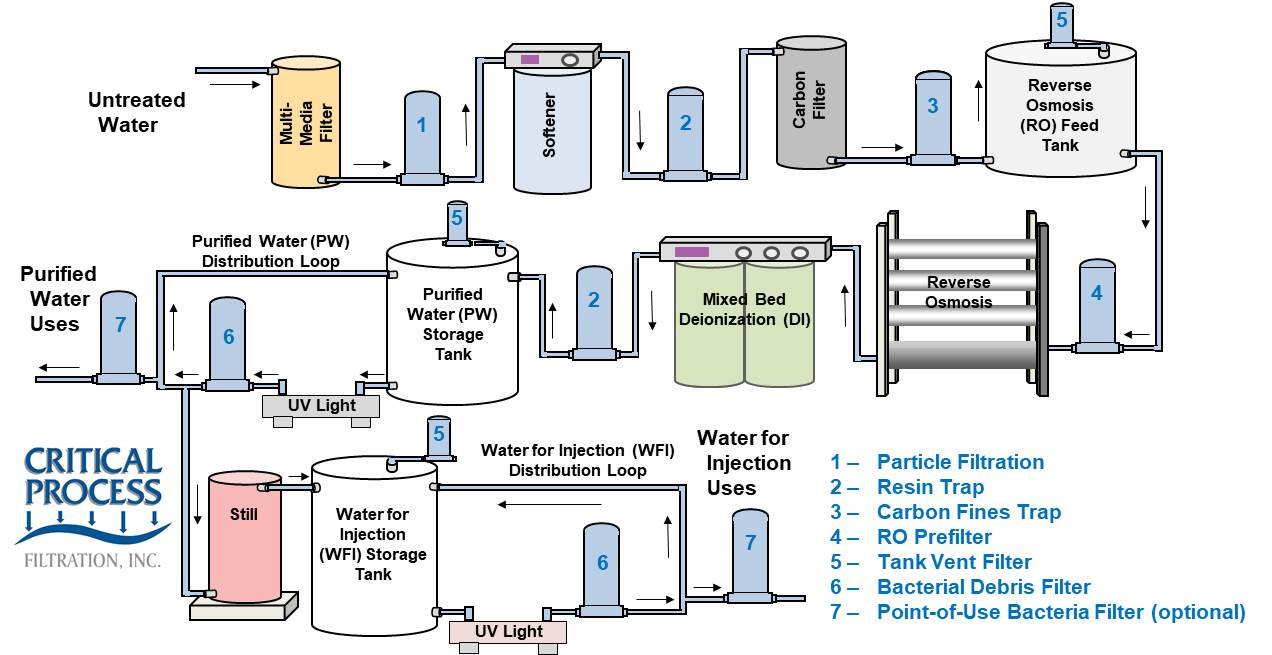 medium resolution of filtration in high purity process water treatment systems