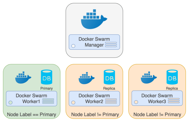PostgreSQL Docker Swarm Primary Replica Cluster