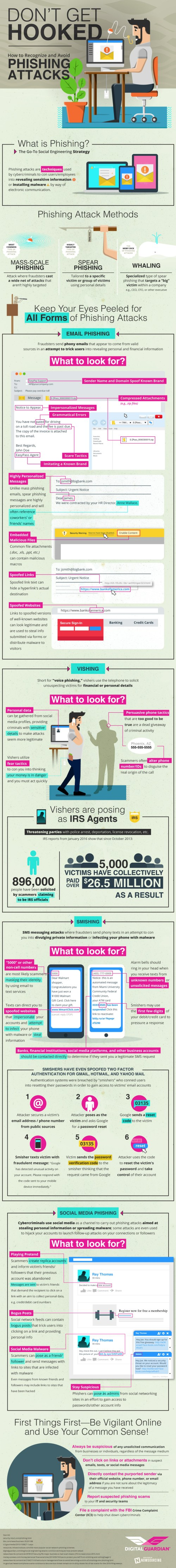 How to Recognize and Avoid Phishing Attacks Infographic