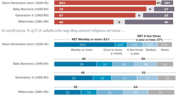 Pew: Pokles křesťanů vUSA pokračuje rychlým tempem