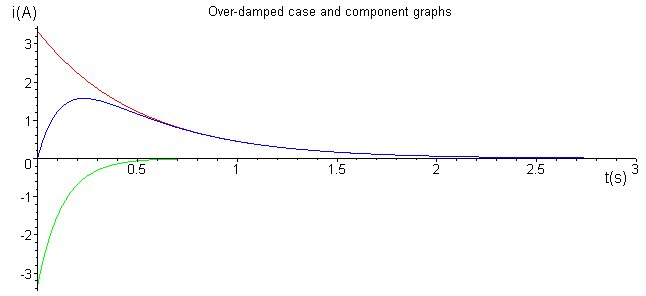 The over-damped case