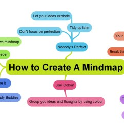 Plot Diagram Fill In Ready Remote Car Starter Wiring 6 Tips On How To Create An Online Mind Map With Examtime