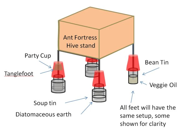 Hive Stand Ant Fortress