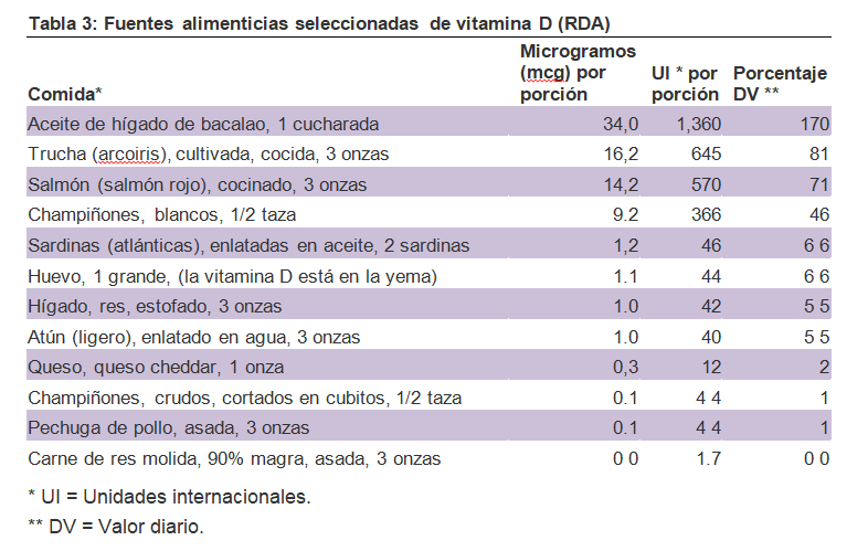 fuentes-vitamina-D