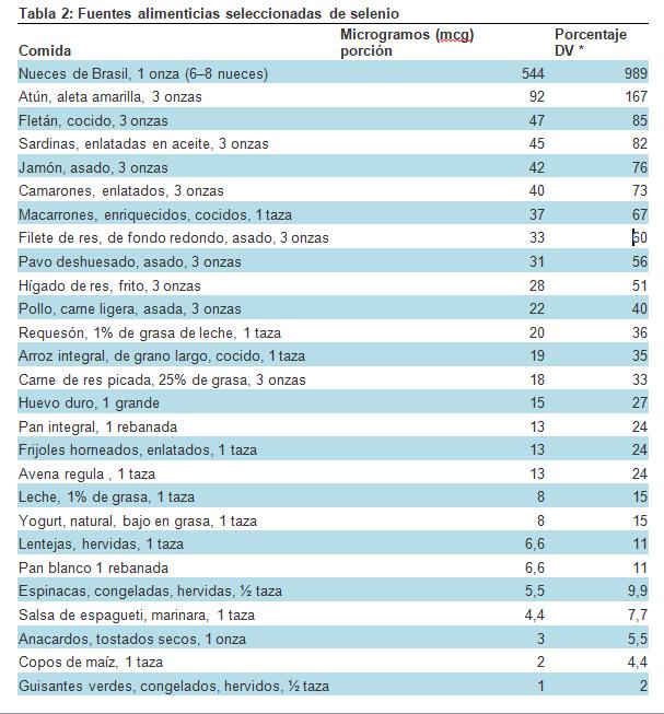 tabla-alimentos-selenio