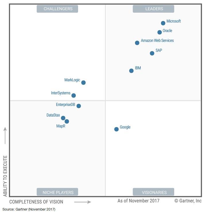Microsoft recognized in Leader Quadrant of Gartner's Magic