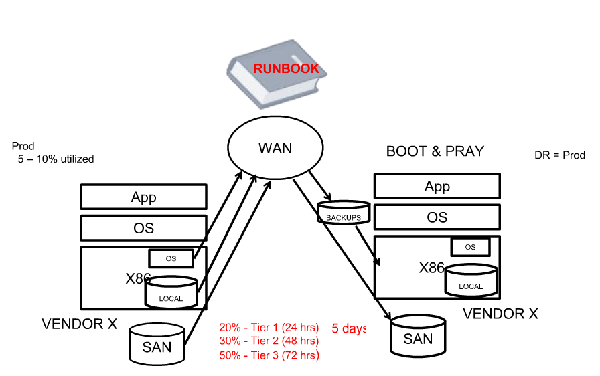 Comparison between traditional IT BC plan and an VMware