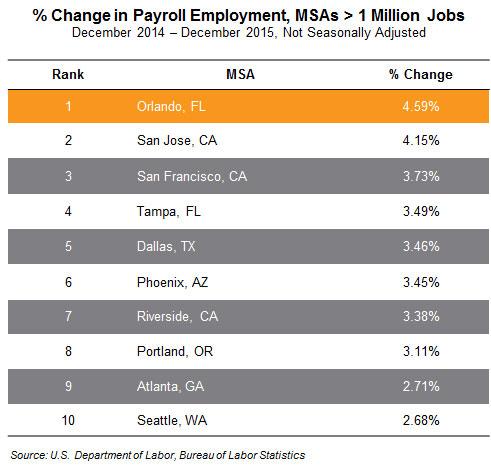 US MSA percentage change in payroll