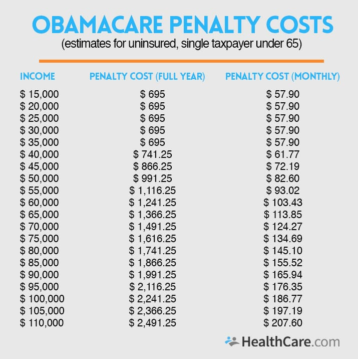 Do I Need to Pay the Obamacare Penalty for Being Uninsured?