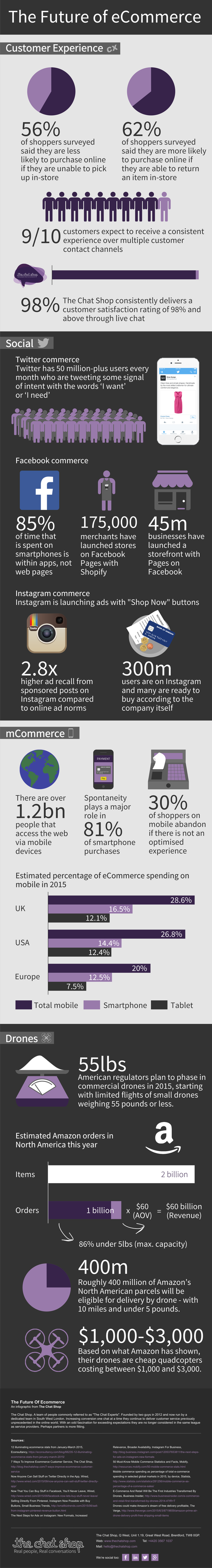 The Future Of eCommerce Infographic