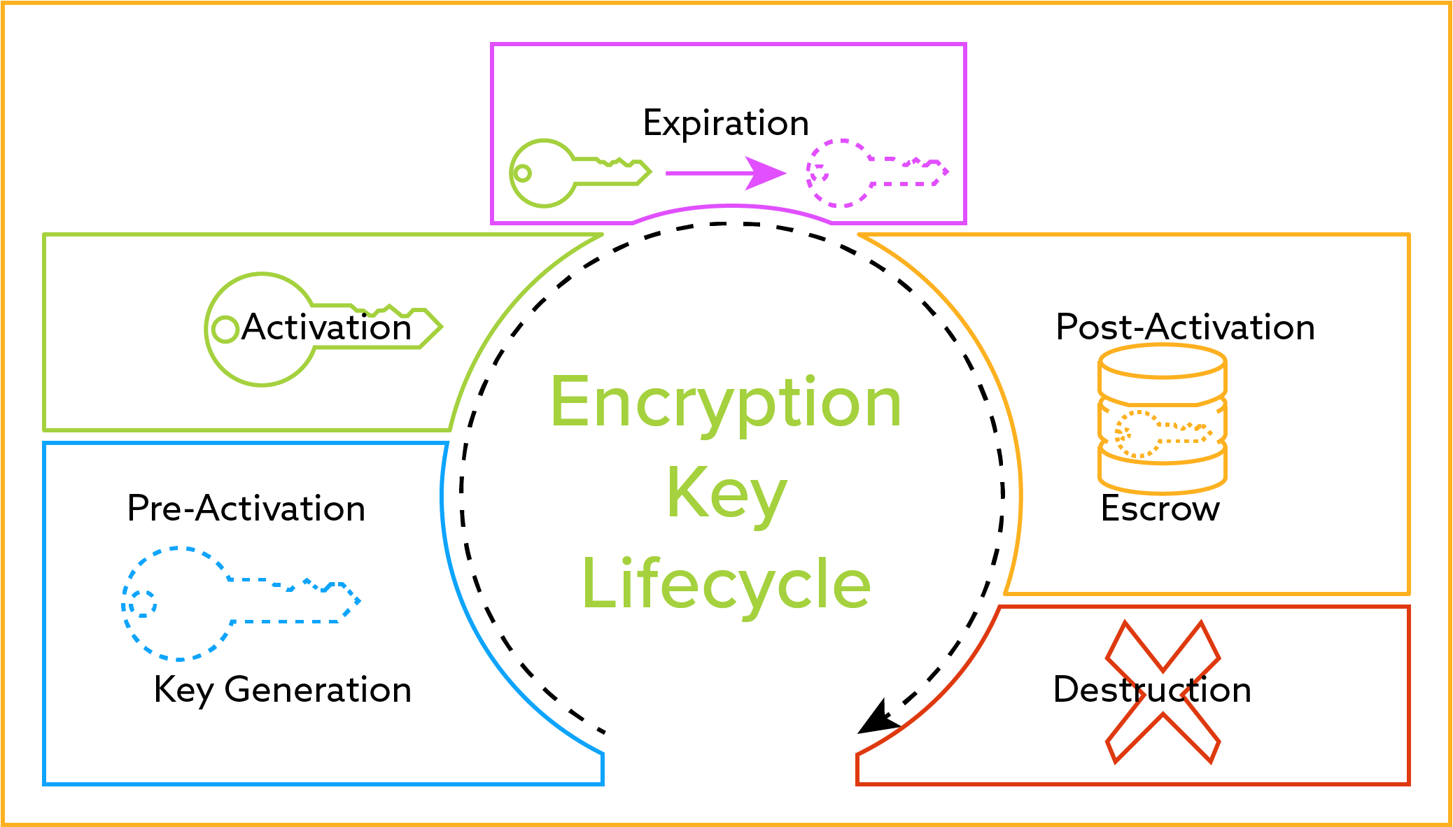 hight resolution of encryption key management lifecycle diagram