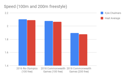 Chalmers_Speed (100m and 200m freestyle)