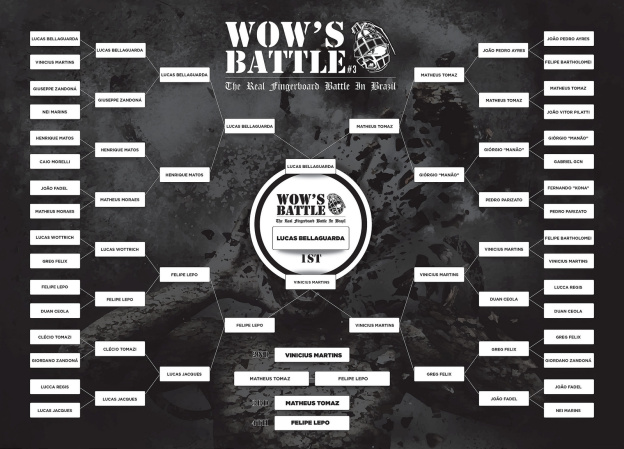 Wow's Battle #3 – 2015 – Resultados