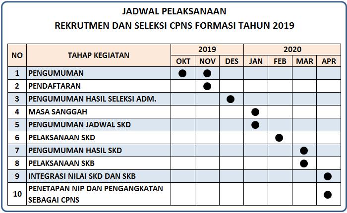 jadwal-seleksi-penerimaan-cpns-2019