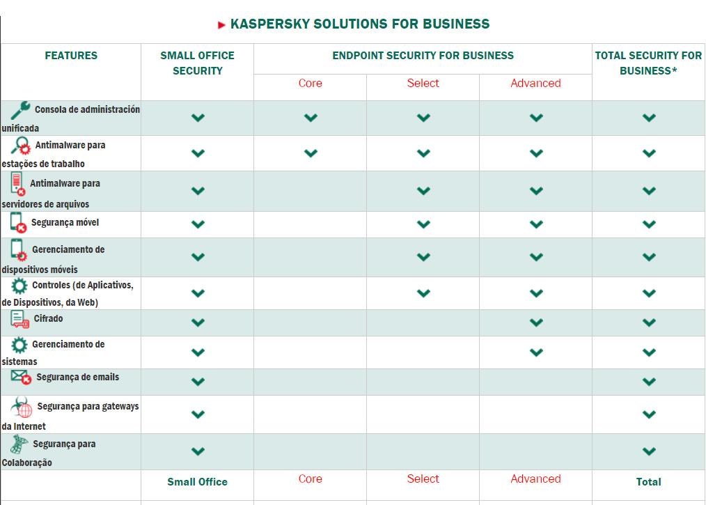 Comparativo de produtos Kaspersky