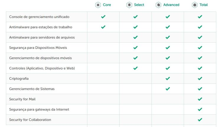 Comparativo entre as edições do Kaspersky Endpoint Security for Business