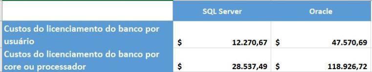 Tabela de comparação dos custos de licenciamento de Oracle vs SQL Server