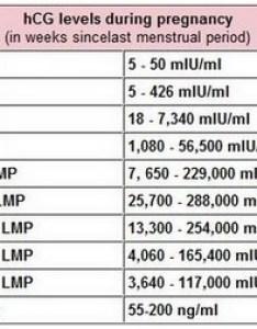Hcg also level chart early pregnancy heartpulsar rh