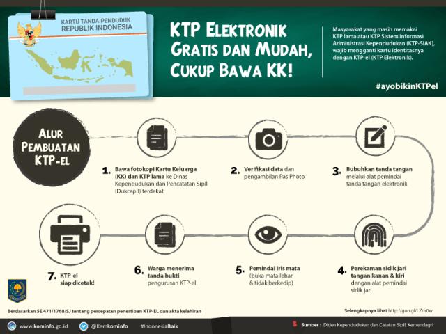 Pengurusan KTP Elektronik Mudah