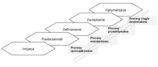 Rys.27 Poziomy dojrzałości organizacji według CMM