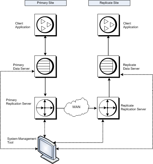 Replication System Components