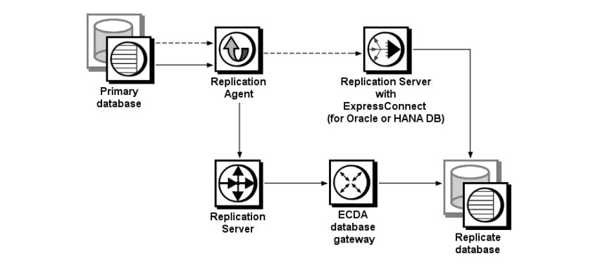 Heterogeneous Replication System