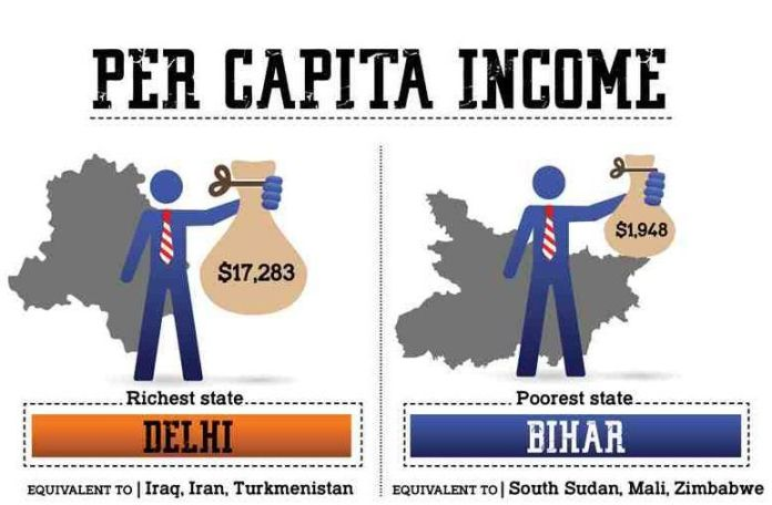 Poverty in Bihar 2020 - Things to Know
