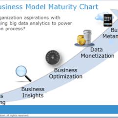 Emc Data Diagram Wiring Trailer Breakaway Switch Big Business Model Maturity Chart Infocus Blog Dell