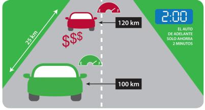 A 120 km/h, un vehículo utiliza aproximadamente un 20 % más de combustible que a 100 km/h.