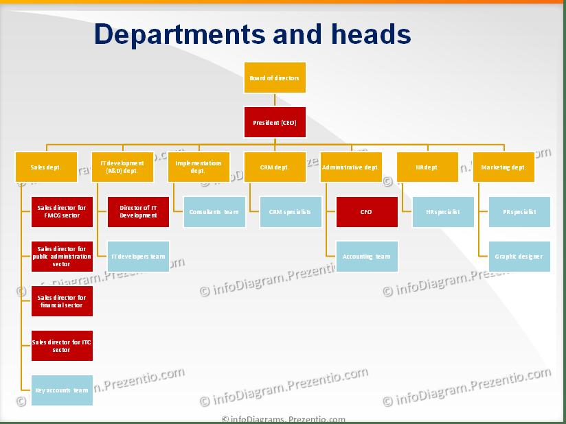 It Company Structure Diagram Schema