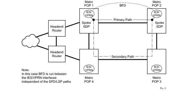 IP Router Configuration