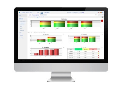 Qual@xy Dashboard, l'outils des manager, permet de visualiser les kpi.