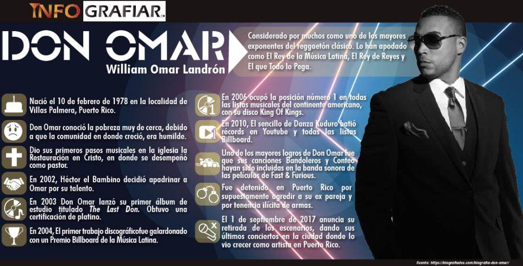 Verdadero nombre de Don Omar, y su trayectoria. Infografia