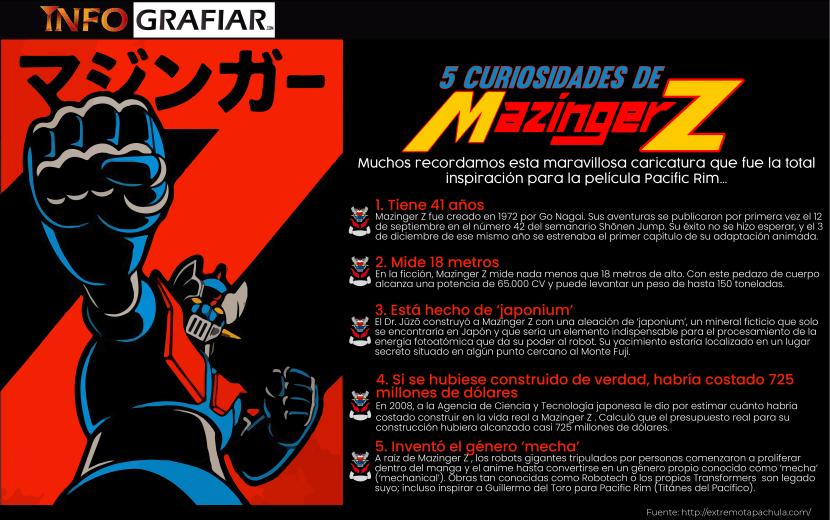 Infografía Sobre Mazinger Z y 5 curiosidades sobre el.