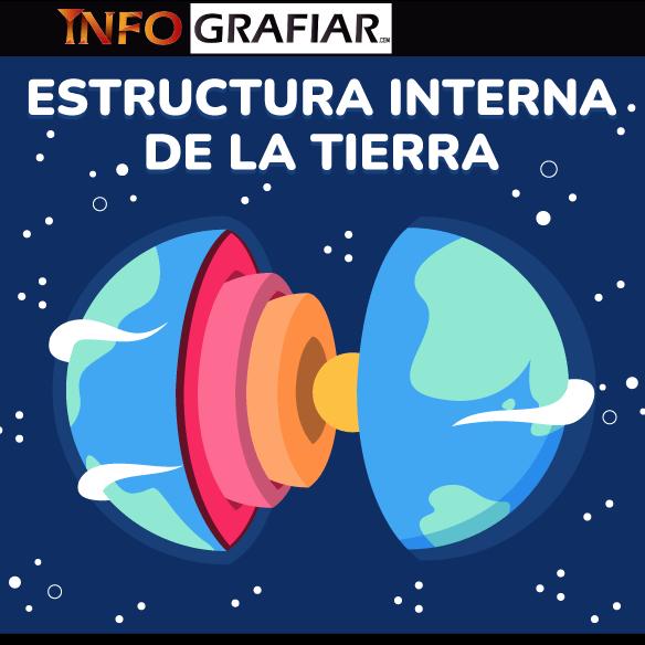 Composición y estructura interna de la Tierra