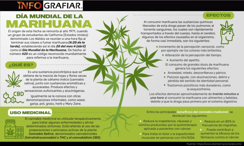 Día Mundial de la Marihuana