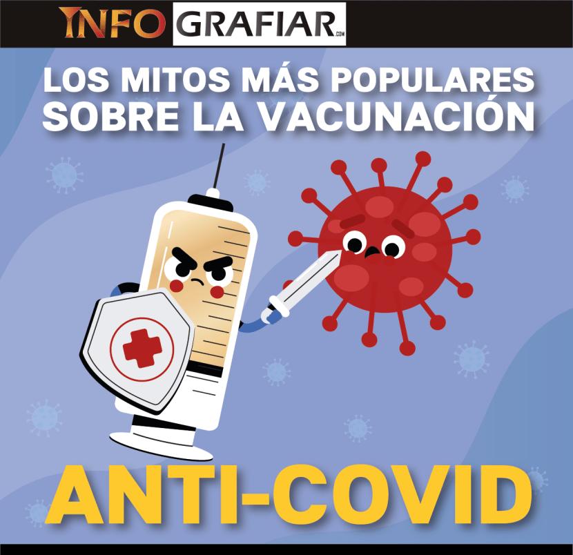 Vacunación anti-covid
