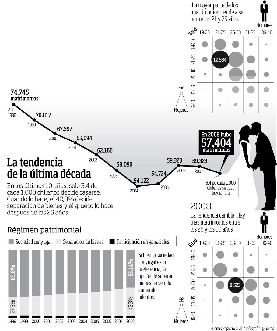 Matrimonio Catolico En Chile : Estadísticas sociales infografías