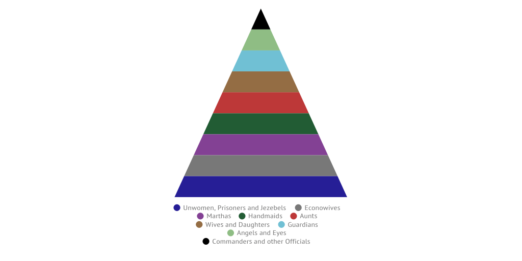 The Hierarchy Of Gilead By Emiprysz Infogram