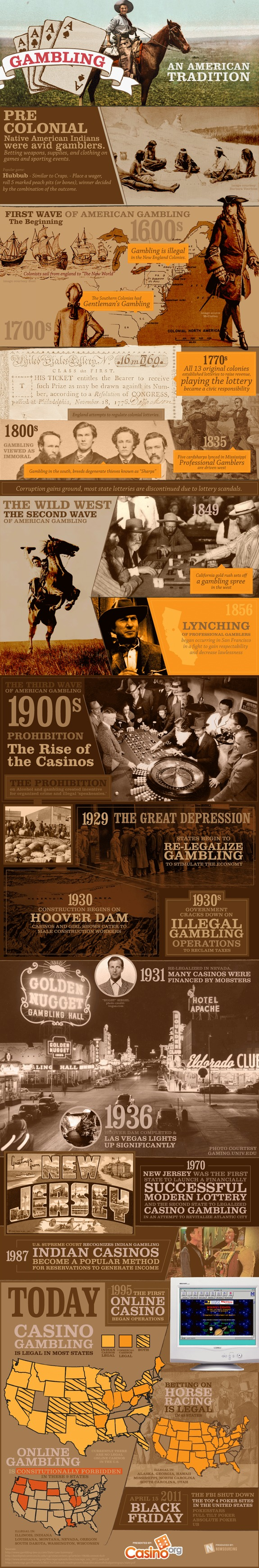 The History of American Gambling
